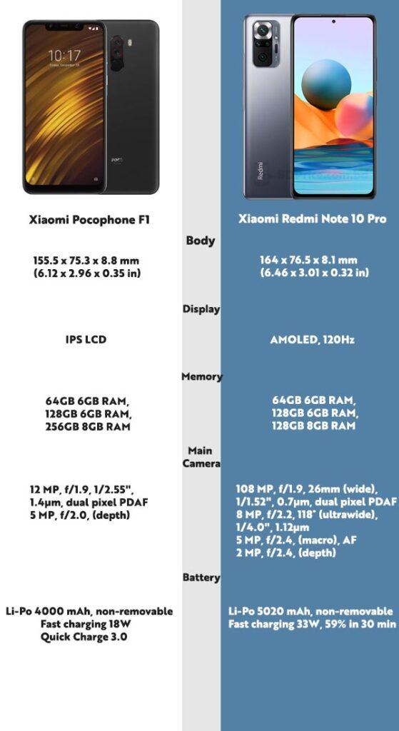 Poco F1 vs Redmi Note 10 Pro